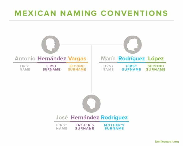 Noms de famille mexicains