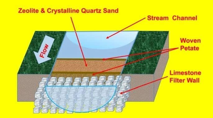 L'étonnant système de filtration d'eau des Mayas